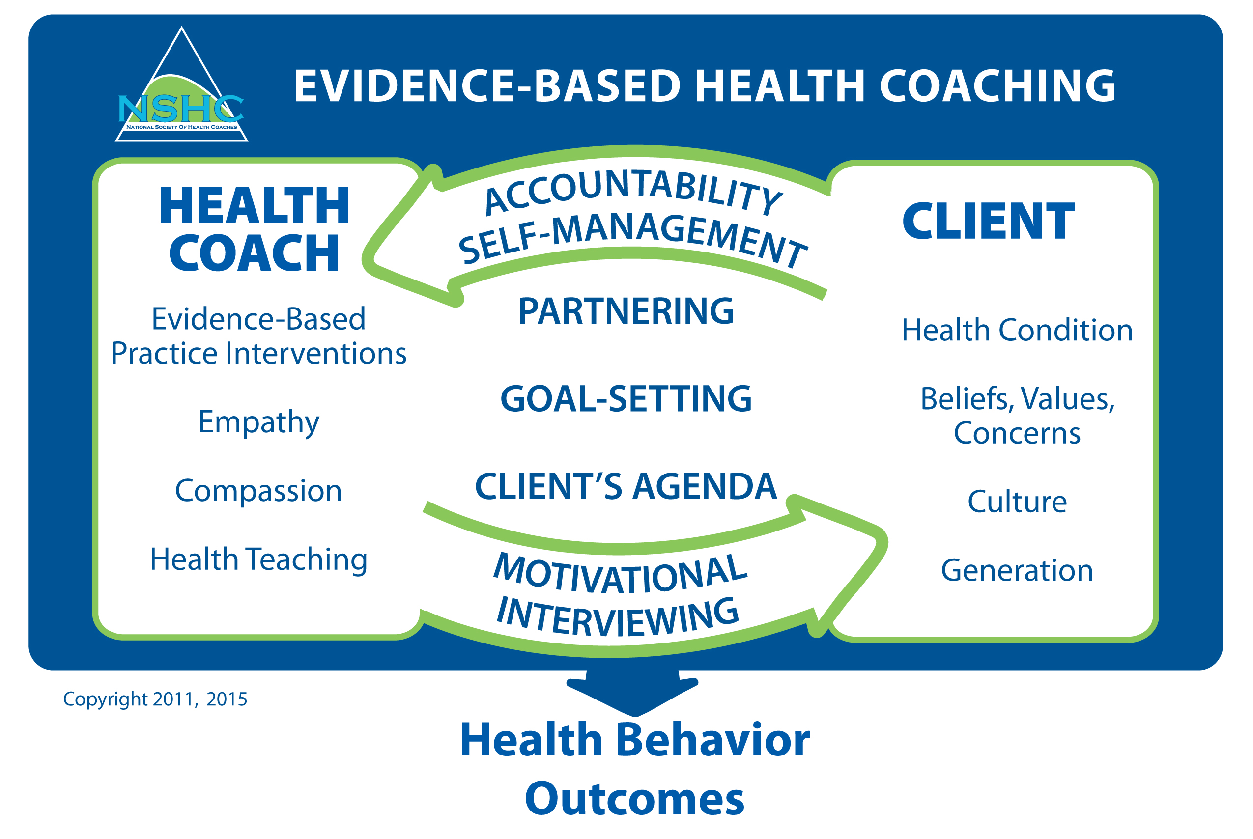 Health coach certification national society of health coaches first clinical model of evidence based health coaching ebhc xflitez Choice Image